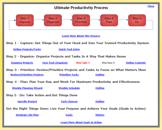 Ultimate productivity process