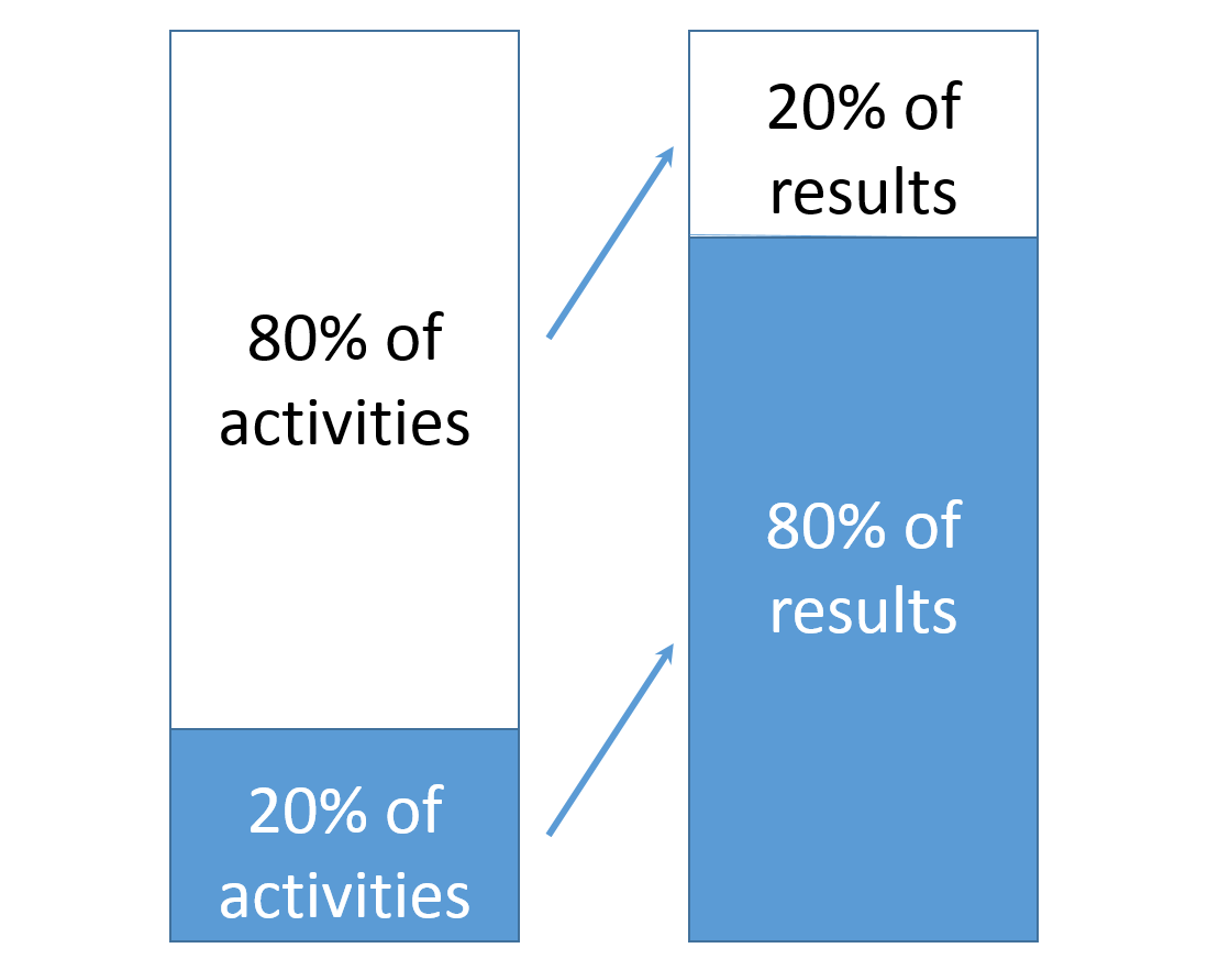 pareto principle Pareto principle the pareto principle is a widely accepted technique for prioritizing effort and activity the pareto principle will typically be applied in every phase of a lean six sigma project, including this initial define phase where it is used to prioritize the areas of focus for the project.