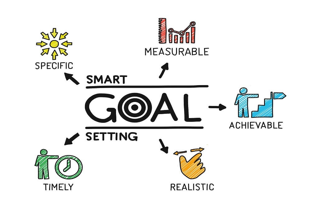 achieve your goals  the 5d approach to make your own
